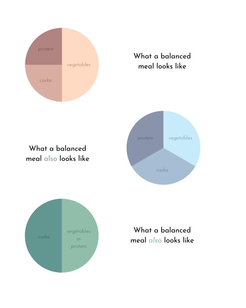 Pie charts demonstrating what different balanced meals can look like.